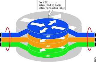 Cisco VRF Lite Made Easy (How to configure VRF lite?)