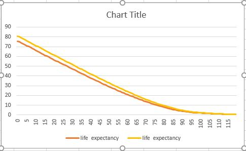 Odds Of Dying By Gender And Age